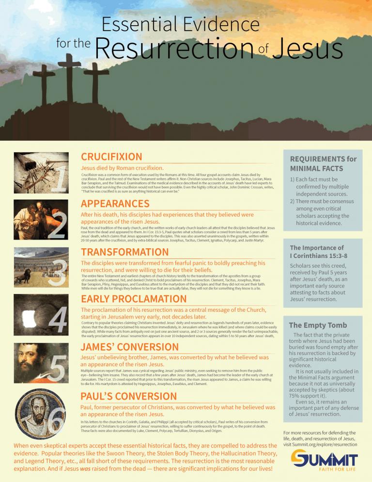 Essential-evidence-resurrection-summit-habermas-768x994